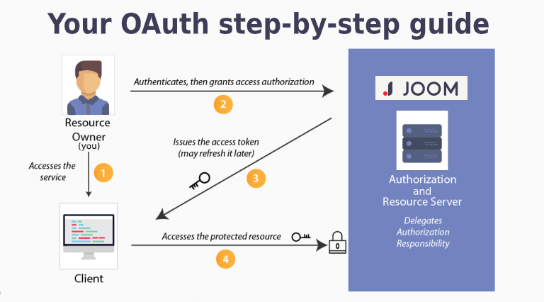 Oauth-architecture__1_.png
